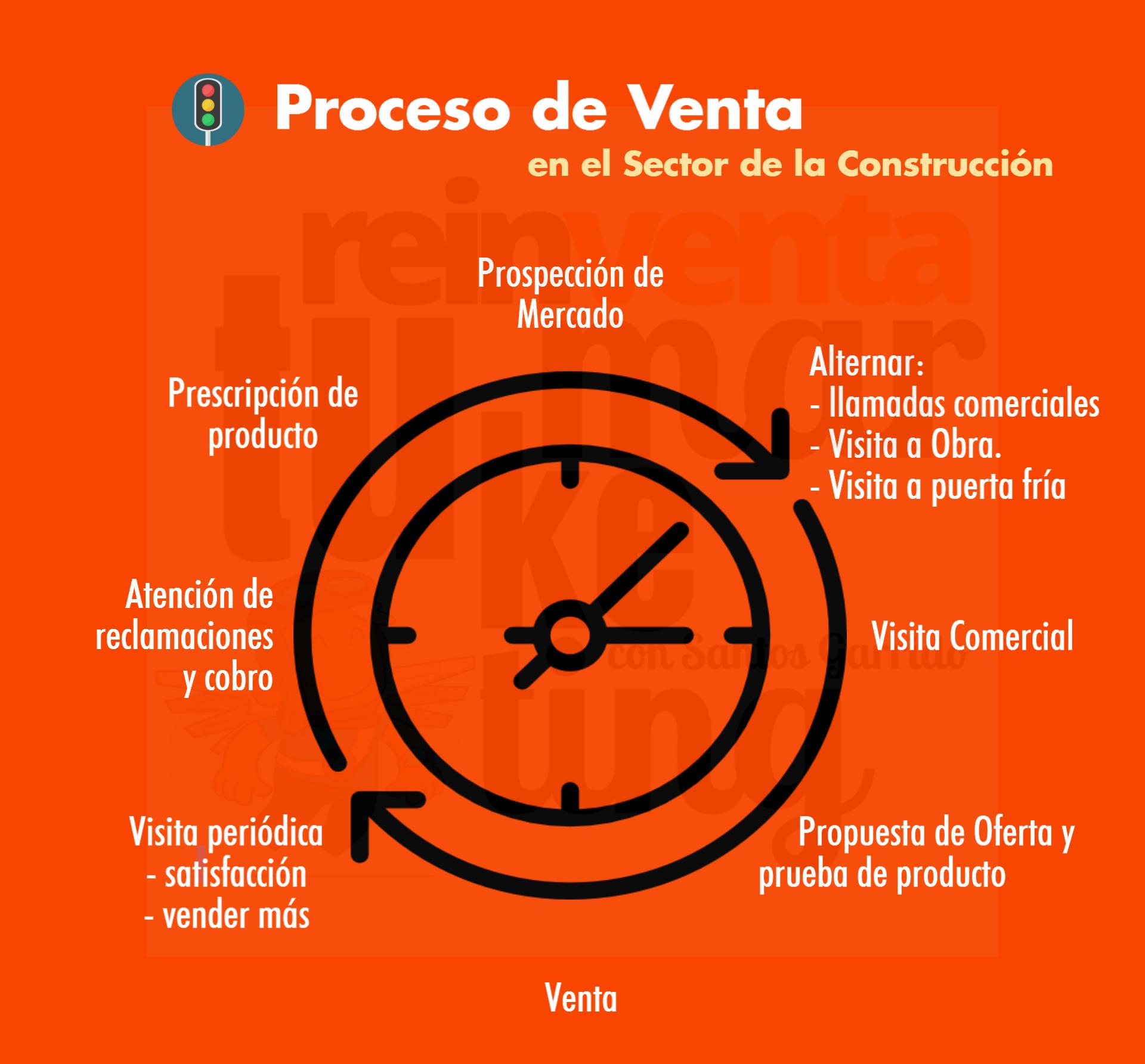 Proceso de Venta en el Sector Construcción